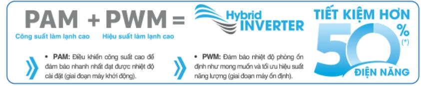 công nghệ biến tần PAM và PWM
